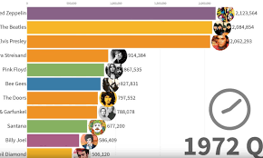 Chart-Toppers: 50 Years of <b>the Best-Selling</b> Music Artists