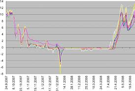 Soil temperature profile at <b>six</b> orchards planted in 2006. The ...
