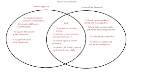 venn diagram   sara clayton    s eme profilevenn diagrams are a great way to have students record their opinions about how they think the characteristics are different or similar to one another