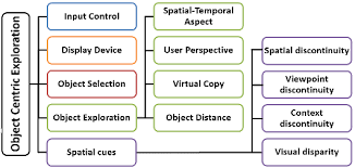 a hierarchical diagram of the discussed design space for    figure     a hierarchical diagram of the discussed design space for object centric exploration techniques in ar