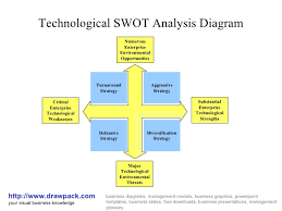 technological swot analysis diagramtechnological swot analysis diagram http     drawpack com your visual business