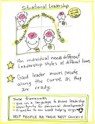 which personal style should managers adopt to ensure success what situational leadership 1