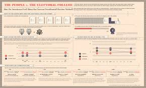 three excellent infographics on america s abstract electoral americans versus the electoral college