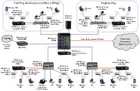 wireless lans  planning the site assessment   hp procurve networkingdiagram of a high availability wlan topology  »