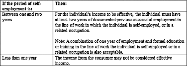 appendix q to part to cfr eregulations few years of a business the requirements described in the table below are necessary for consumers who have been self employed for less than two years