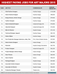 highest paying jobs for art and design majors business insider bi graphics highest paying jobs art majors