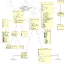 diagrams   conceptualize  model and visualize your ideas sample uml class diagram