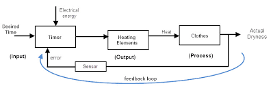 closed loop systempractical example of feedback system