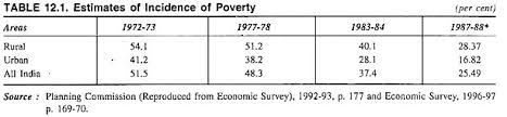 essay on poverty in indiaestimates of incidence of poverty