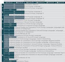 Bachelor     s Programme Translation Studies     Universit  t Innsbruck Universit  t Innsbruck Qualification Profile and Skills  The Bachelor     s Programme Translation Studies