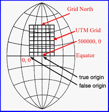 3 concepts of the north in map reading true north, grid north and magnet north