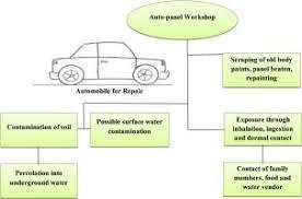 Health risk assessment of cadmium, <b>chromium</b> and nickel from <b>car</b> ...