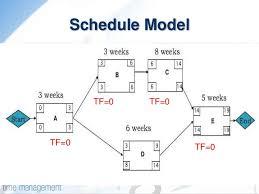 pdm   precedence diagram methodcf activities have zero float precedence diagram    s notation