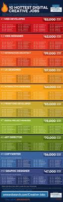 top 10 job infographics salary guide for the 10 hottest digital creative jobs 1
