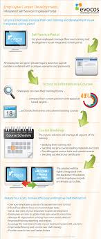 social hr self service style infographic social media today employee career development infographic