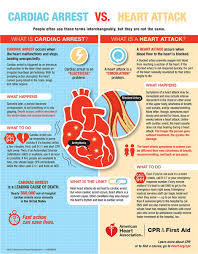 cardiac arrest vs heart attack