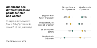 2. Americans see different expectations for <b>men and women</b> | Pew ...