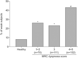 the prevalence of quadriceps weakness in copd and the relationship figure