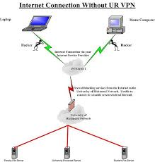 vpn faq   information services   university of richmonddiagram a   out vpn