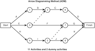 activity planning from wbs to project schedule   pmp exam cram     the arrow diagramming method