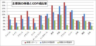 「世界の全ての国・地域の名目GDPの推移図 – Facebook」の画像検索結果