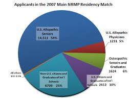 National Resident Matching Program - Wikipedia