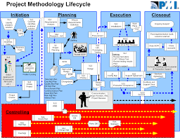 the life cycle   the it manager  itmgr org the life cycle