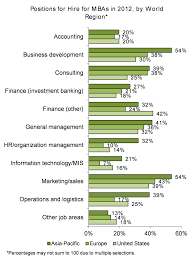corporate recruiters what are employers looking for in an hire positions for hire for mbas 2012