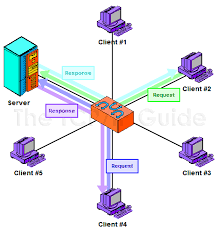 the tcp ip guide   network structural models and client server and    the tcp ip guide   network structural models and client server and peer to peer networking