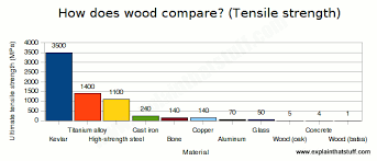 bar chart comparing the ultimate tensile strength of common materials showing that wood is among article types woods