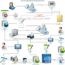 oracle tips  amp  technique  document archiving system by khurramwork flow for documents archiving for nafh   saudi arabia
