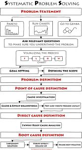 best ideas about problem solving mindfulness for the most successful problem solving method i have ever used henrik kjaeligrulff linkedin