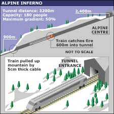 Image result for FIRE IN TUNNEL EUROPE