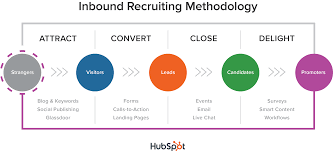 redesigning your jobs website how inbound software borrowing from the inbound marketing and s methodology this is how we think about the four stages of inbound recruiting looking at the examples of