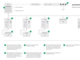 website user flow diagram   pseudosuede com by seth akkerman    website user flow diagram   pseudosuede com