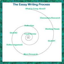 images about essay writing tips on pinterest   essay writing        essay writing process     for future reference