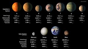this solar system of seven earth sized planets be the best the properties of the trappist 1 planets compared to the four innermost planets in our solar system photo nasa jpl caltech