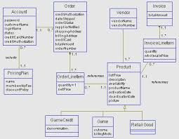 example logical object model   overview  sample deliverable as the design proceeds and other deliverables such as sequence  collaboration  and state diagrams are developed  the class diagram will be further refined