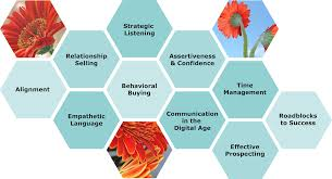 s marcynergy focuses on those abilities primarily through the assessment development and perpetuation of soft skills