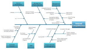 fishbone diagram solution   conceptdraw comfishbone diagram   factors reducing competitiveness