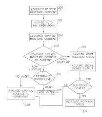patent us7835838 concrete placement vehicle control system and on simmons well pump wiring diagram