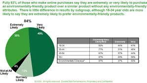 doubleclickjpg benefits eco friendly
