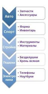 Зона мужской доставки. | ВКонтакте