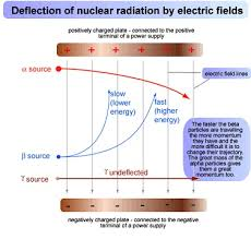 Nuclear Chemistry Homework Help   Nuclear Chemistry Assignment
