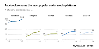 Demographics of Social Media Users in 2016 | Pew Research Center