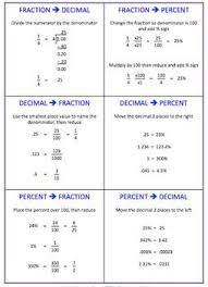 Fraction Decimal Percent Conversion Cheat Sheet and or Foldable   Math to the Core   Pinterest