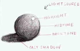 a list of the techniques used when sketching with colored pencilscolored pencil light and shadow diagram