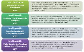 taqa nvq assessor award training course concept academies what is the qualification structure
