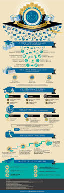 17 best ideas about bachelor s degree strong girl there are many benefits to having a college degree explore the following infographic which can help you start formulating your equation basic research