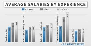average psychology salaries by experience addiction counseling salary